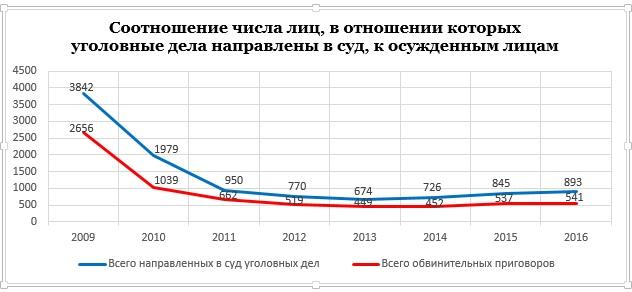 банкротств и уголовное дело по 199 ук рф