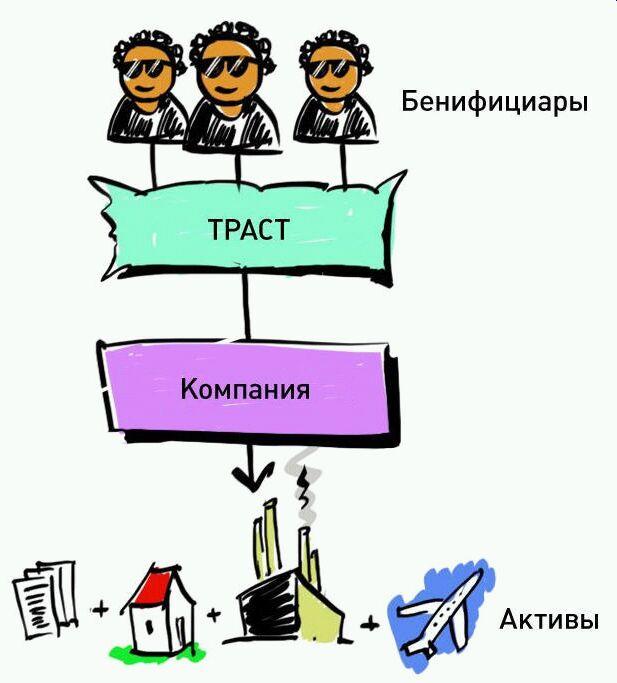 Трастовое Соглашение Английское Право Образец - фото 2
