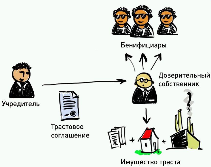 Трастовое Соглашение Английское Право Образец - фото 6