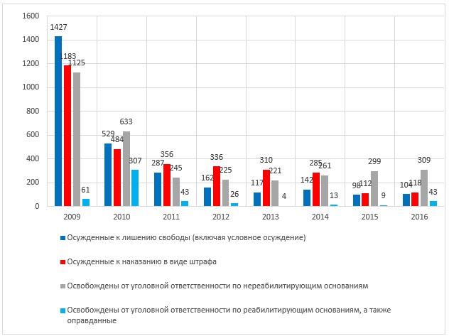 статистика уголовных дел по статьям