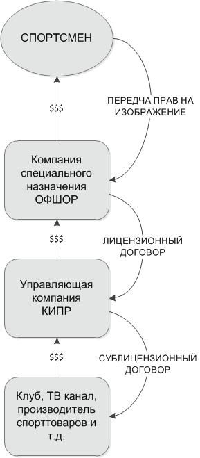 при регистрации ип патент для торговли