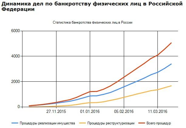количество дел о банкротстве в 2015