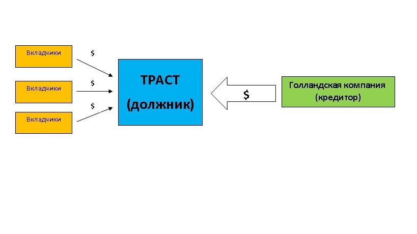 кредит нота в российском законодательстве кредит 2020 условия и проценты калькулятор
