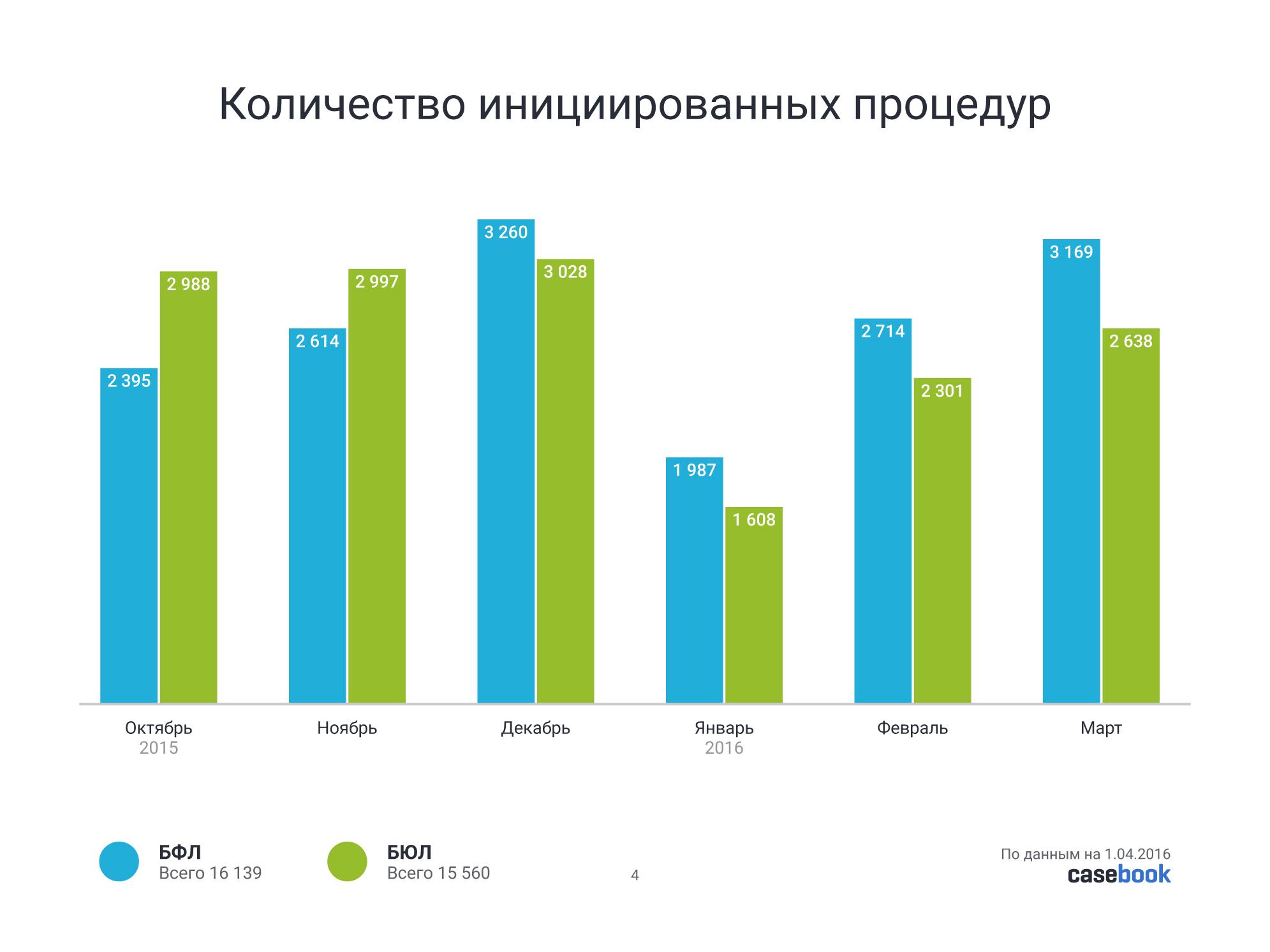 статистика банкротства физических лиц в 2015 году