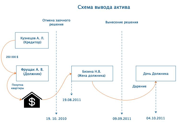 Форма договора аренды земельного участка
