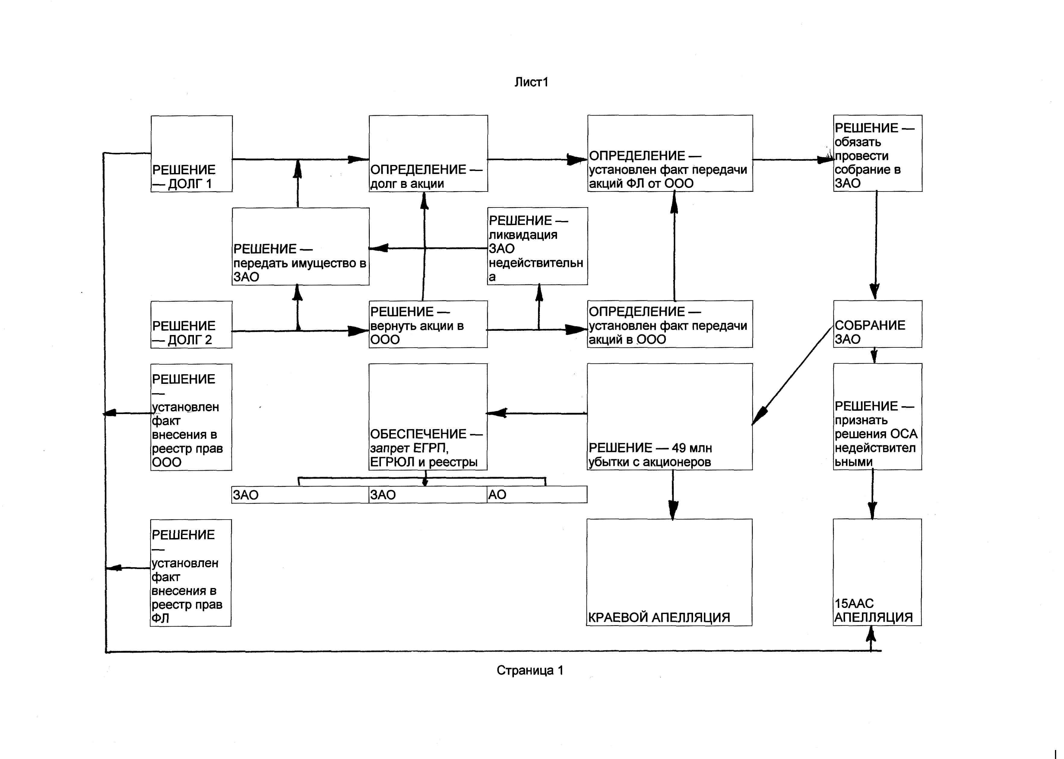 Схема гражданского право