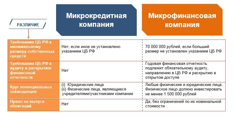 Мфо изменения в законодательстве